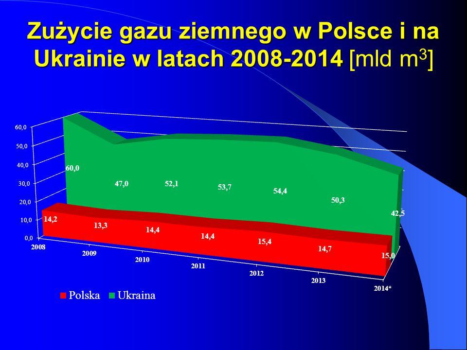 Zużycie gazu ziemnego w Polsce i na Ukrainie w latach 2008-2014 [mld m3]